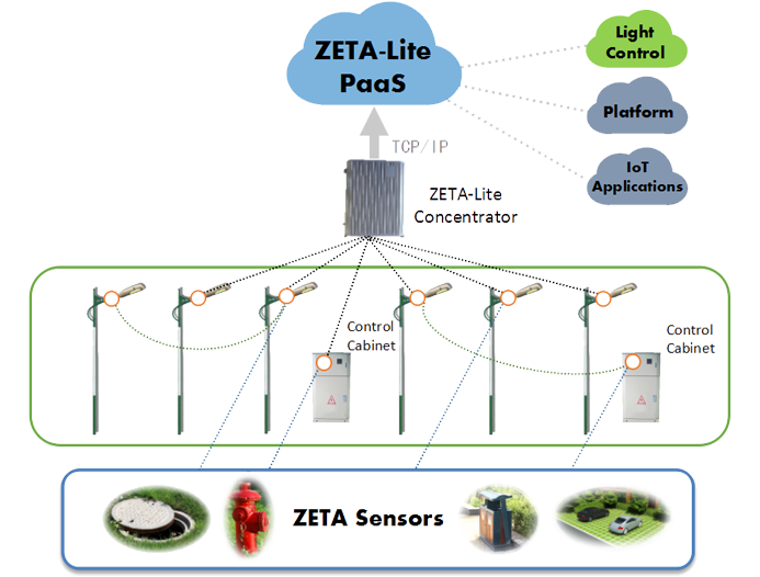 ZETA Lite Outedoor System Architecture